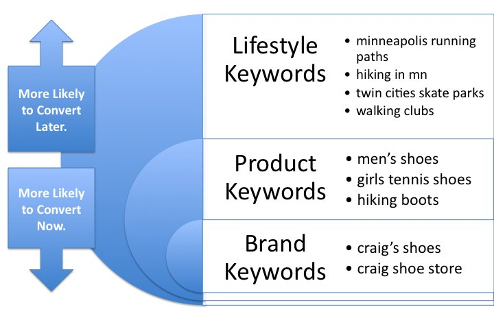 SEO: Value of keywords